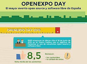 recorte infografía resumen OpenExpo Day 2015